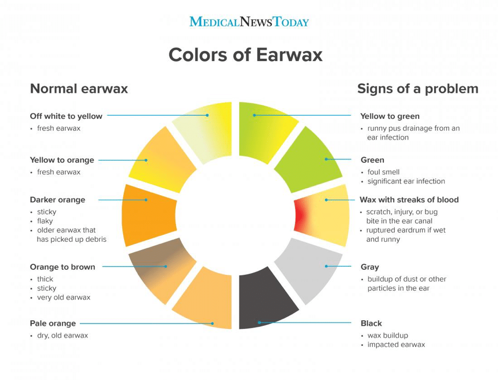graph with different earwax colors